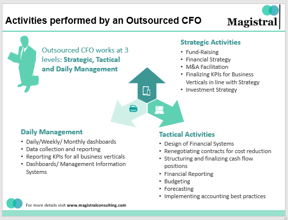 Activities Performed by an Outsourced CFO