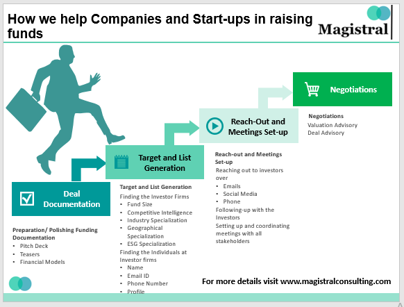 Fund Raising for Start-ups and Companies