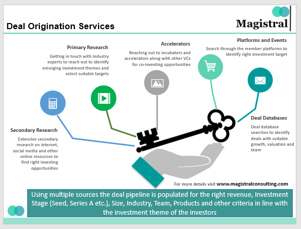 Deal Origination Services