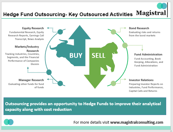 Hedge Fund Outsourcing Activities