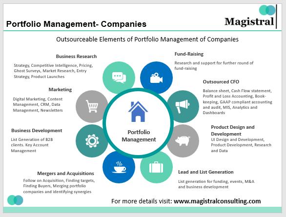 Portfolio Management-Companies