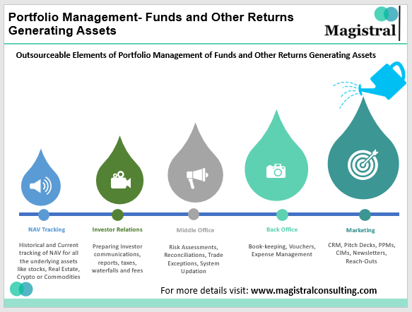 Portfolio Management- Funds