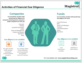 Activities of Due Diligence