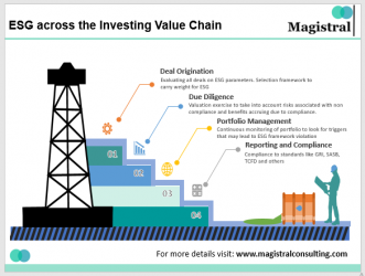 ESG across investment value chain