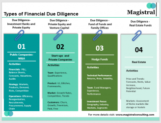Types of Financial Due Diligence