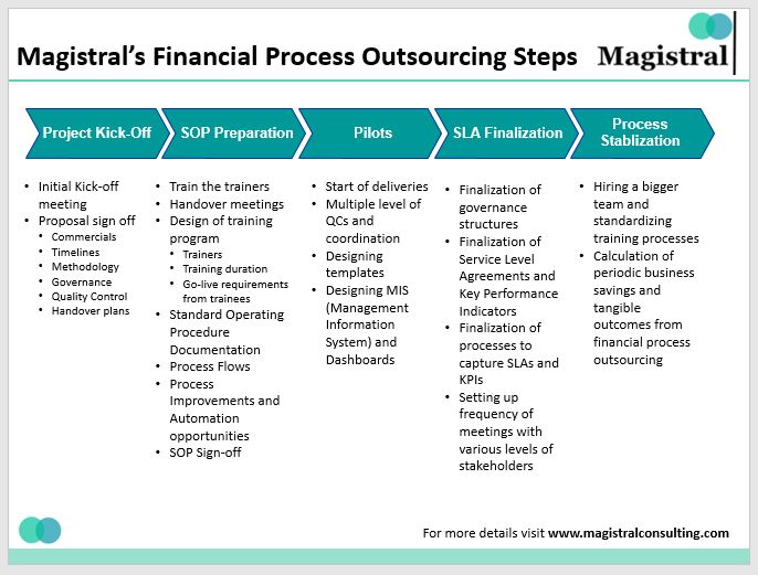 Magistral's Financial Process Outsourcing Steps