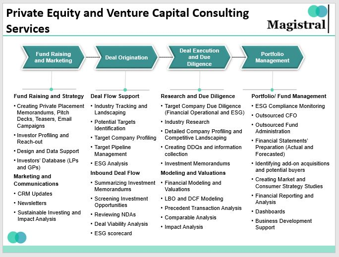 Magistral's Service Offerings for Private Equity