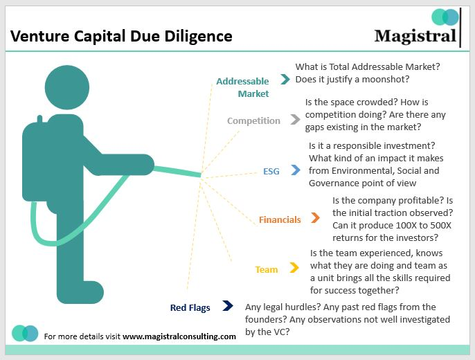 VC Due Diligence