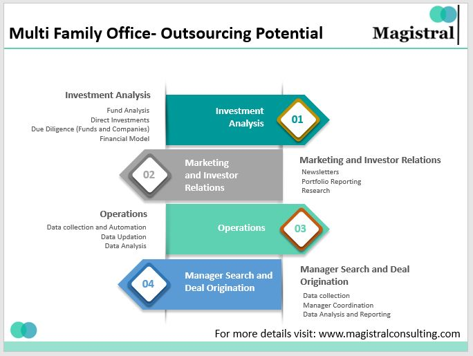 Multi Family Office Outsourcing Activities