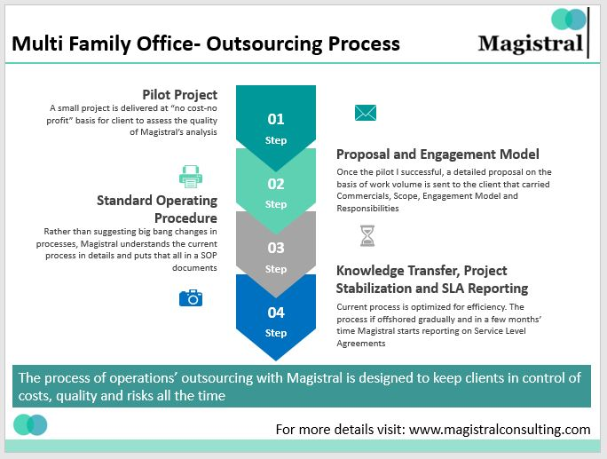 Magistral's Outsourcing Process
